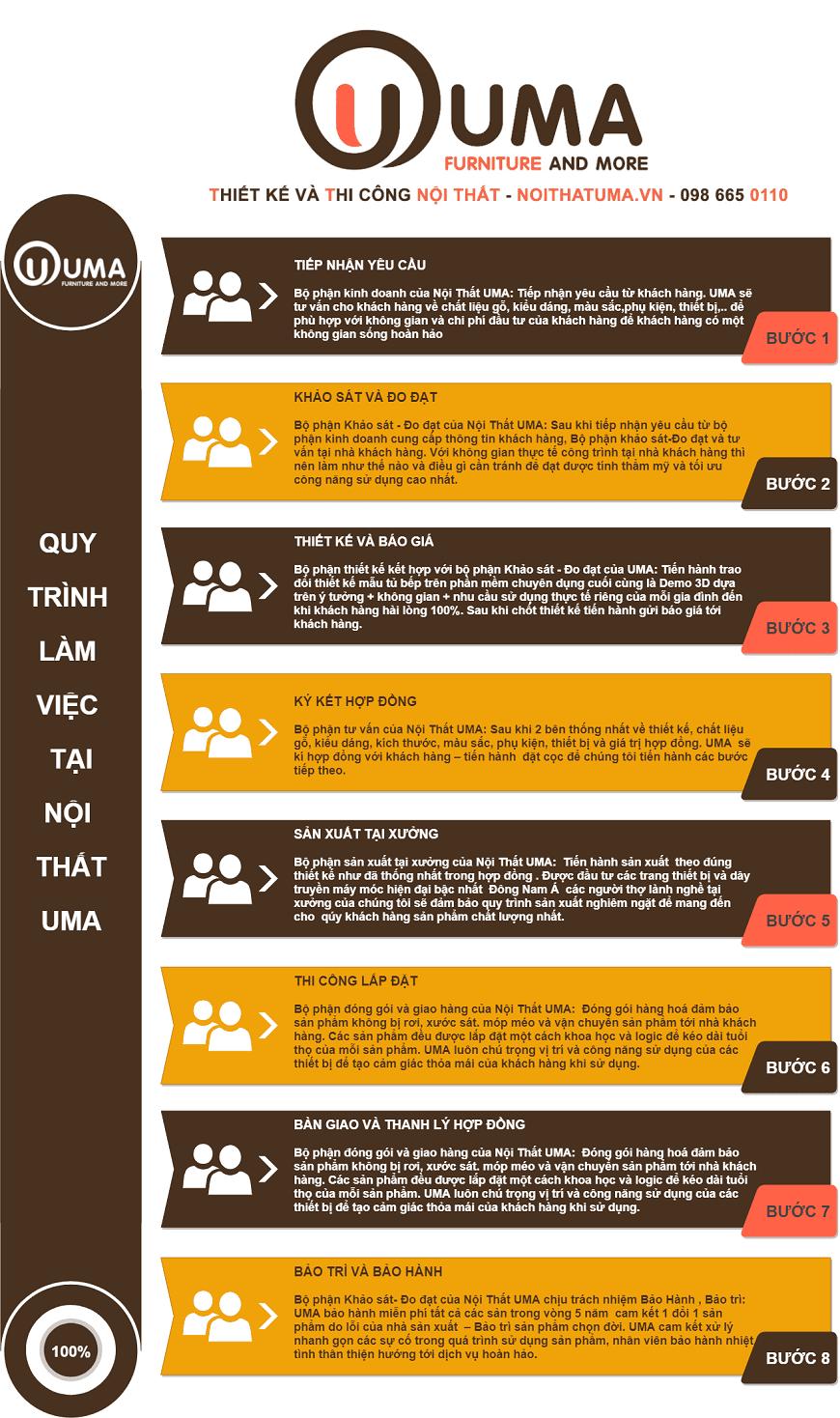Quy trình làm việc 8 bước tại Nội Thất UMA